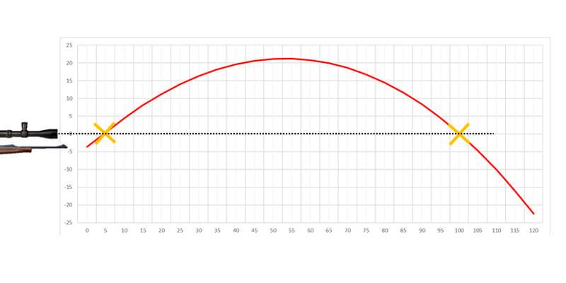 Gráfico balístico de un rifle calibre .22 largo, munición Winchester Super-X CB Match, 29 grains, calibrado a una distancia de 100 metros