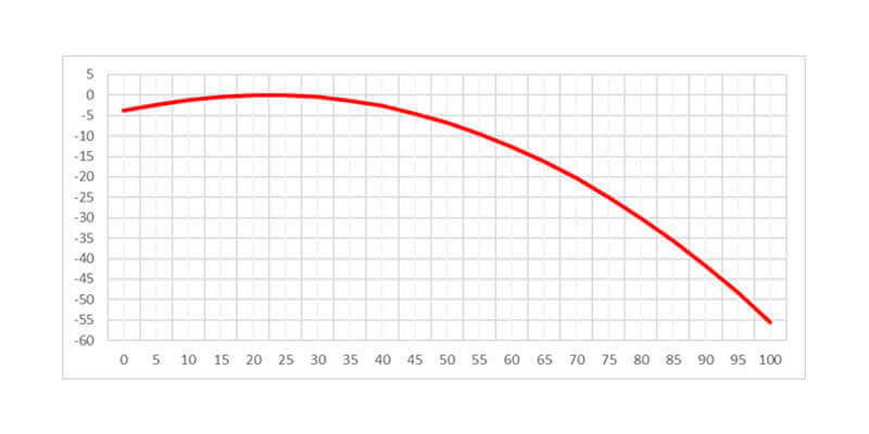 Gráfico balístico de un rifle calibre .22 largo, munición Winchester Super-X CB Match, 29 grains, calibrado a una distancia de 25 metros