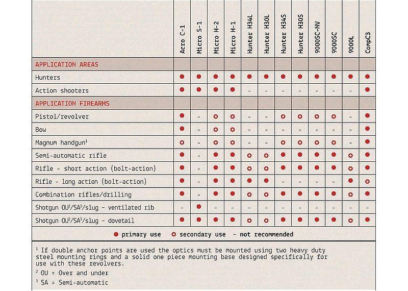 Recomendaciones de Visores Punto Rojo Aimpoint