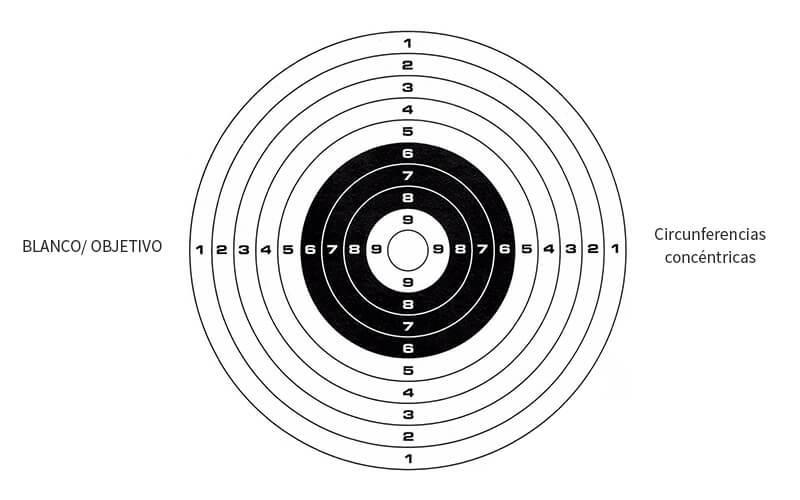 montar un blanco de tiro