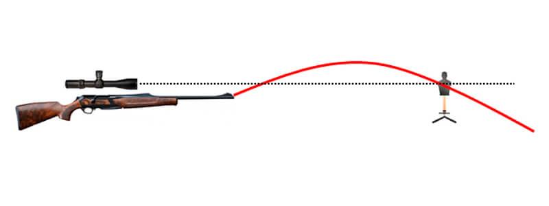 la trayectoria de una mira telescopica