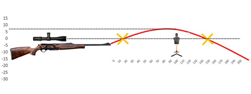 medir la altura del disparo