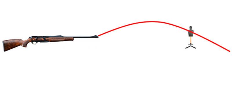 parabola de un proyectil pronunciada